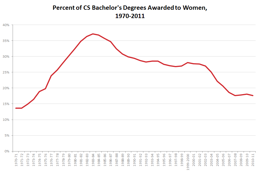 Line graph showing historical trend in degrees awarded to women in computer science. It increases from 14% to 37% between 1970 and 1984, then decreases to 18% in 2011.